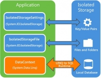 Local database – Isolated Storage Windows Phone